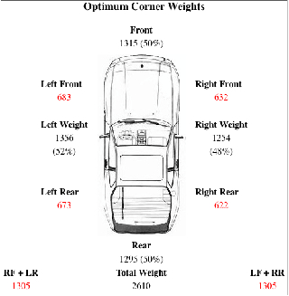 Optimum corner weight